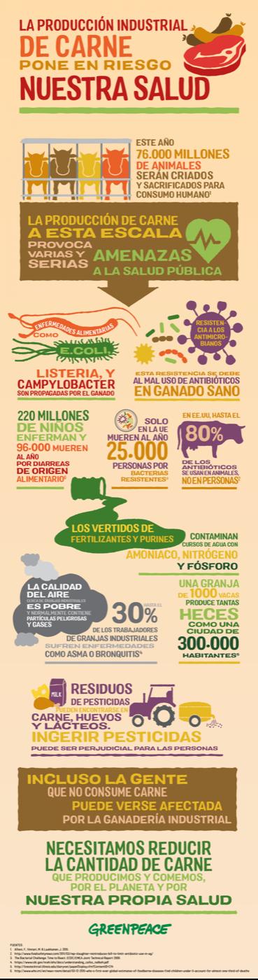 Datos sobre cómo la producción industrial de carne pone en riesgo nuestra salud