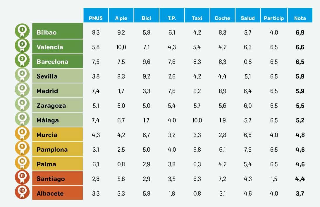 Ranking movilidad ciudades