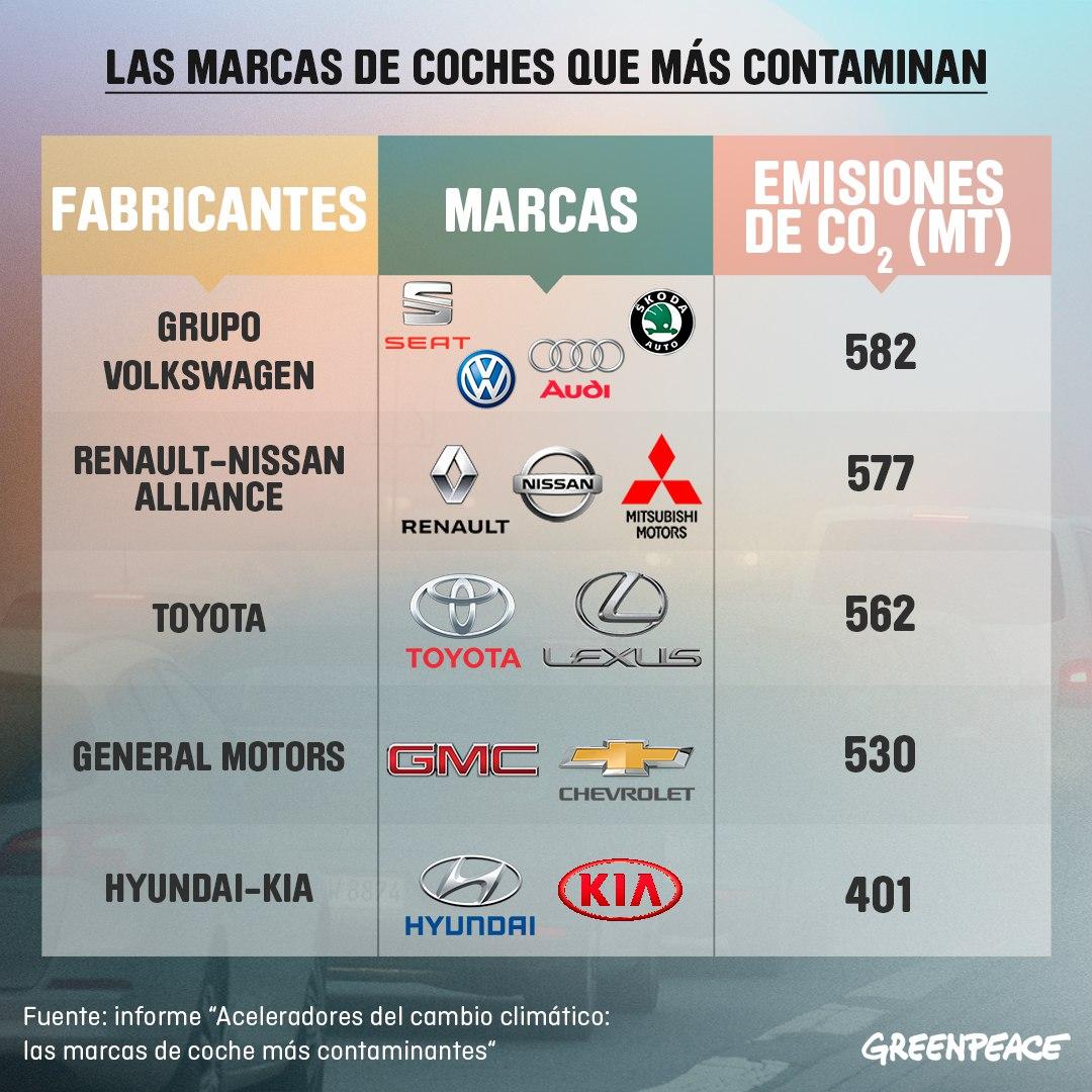 La marcas de coches que más contaminan