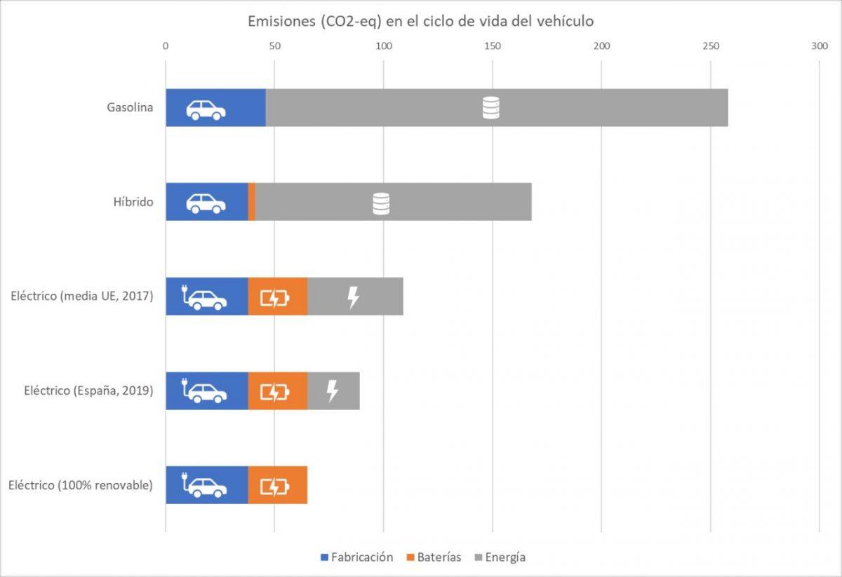 Emisiones de CO2 en el ciclo de vida del vehículo