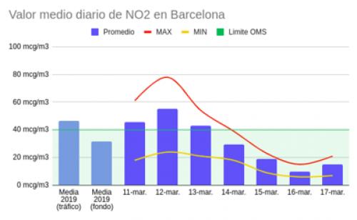 NIveles NO2 Barcelona