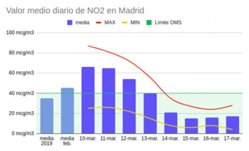 Niveles NO2 Madrid
