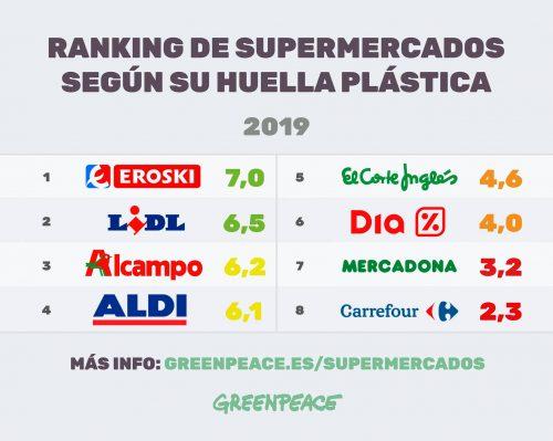 ranking supermercados