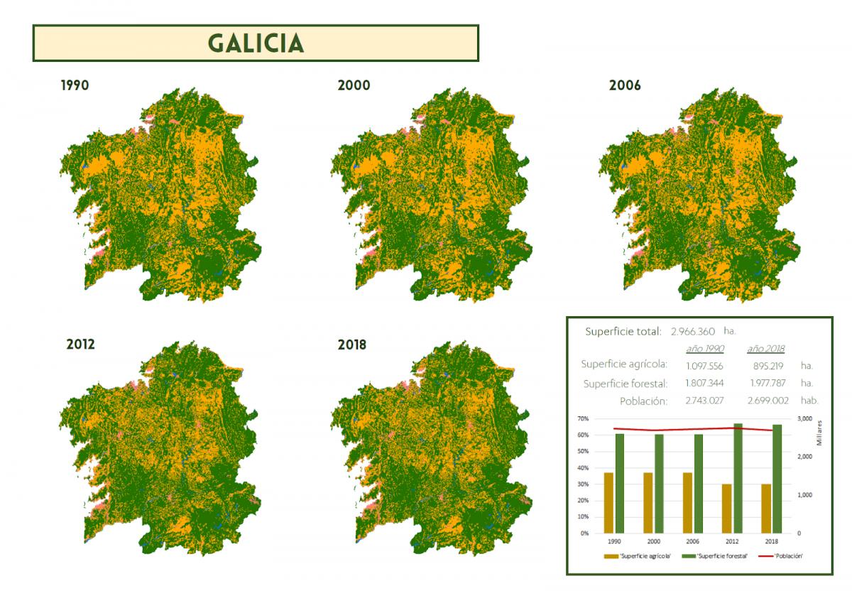 Evolución de la superficie agrícola, forestal y de población de Galicia entre 1990 y 2018.