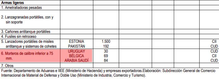 Las estadísticas oficiales muestran la exportación de armas a Arabia Saudí.