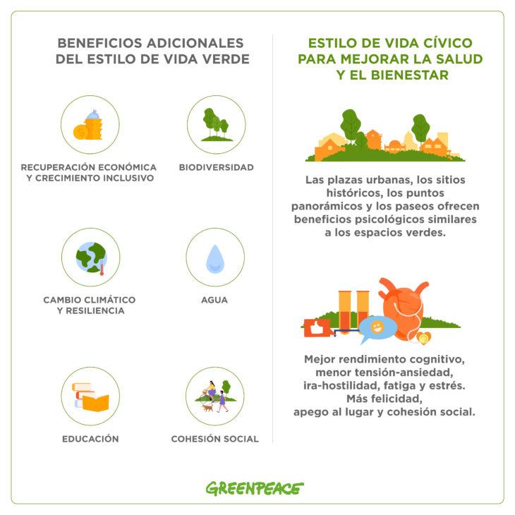 Beneficios de las ciudades más verdes para el bienestar y la salud de las personas.
