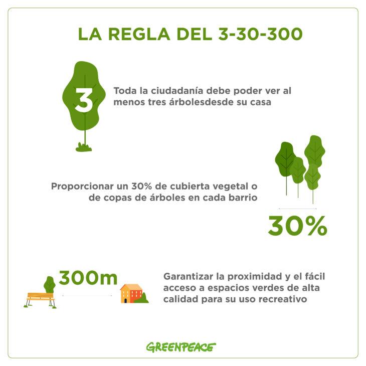 La regla 3-30-300 ayuda a establecer requisitos mínimos para las zonas verdes de las ciudades.